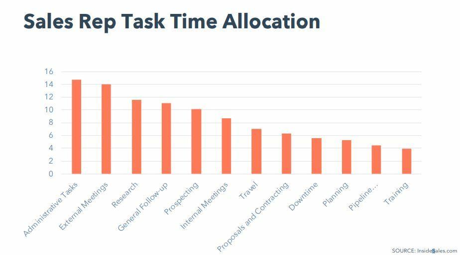 销售时间管理